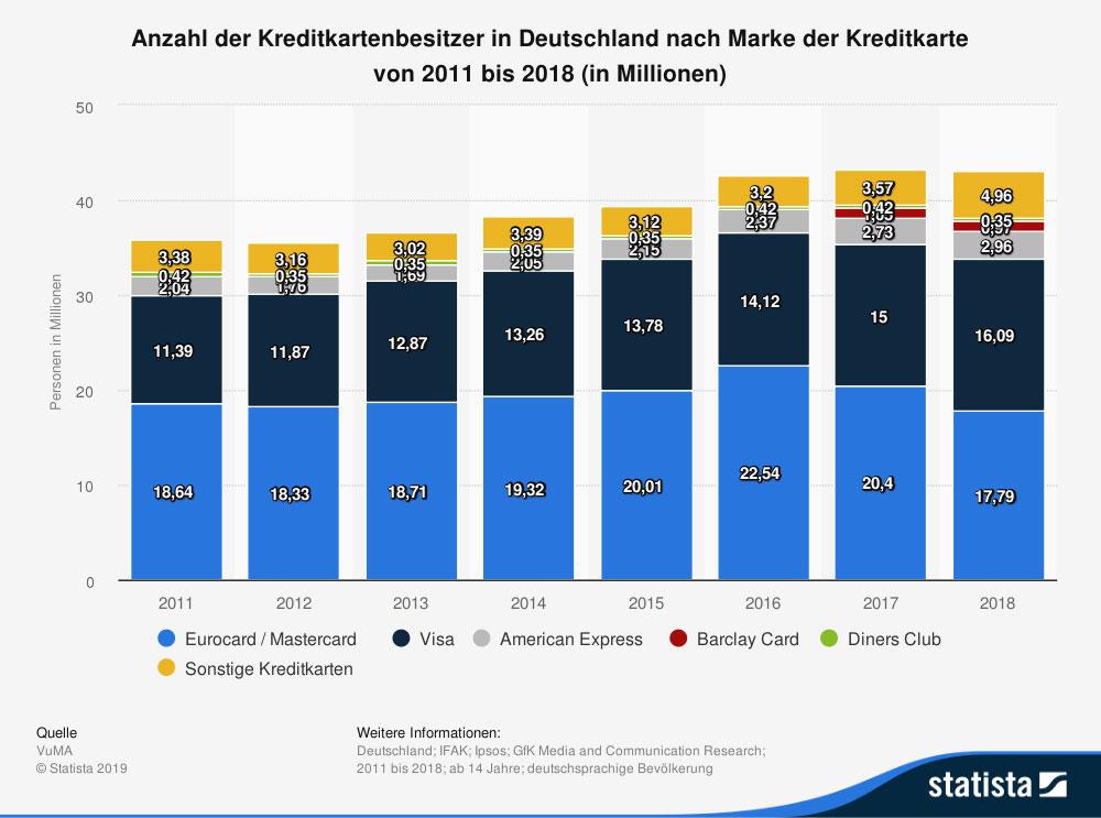 Deutschland Ranking